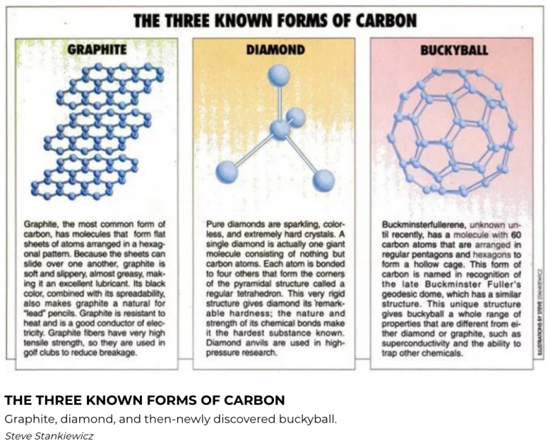 Three Types Of Carbon